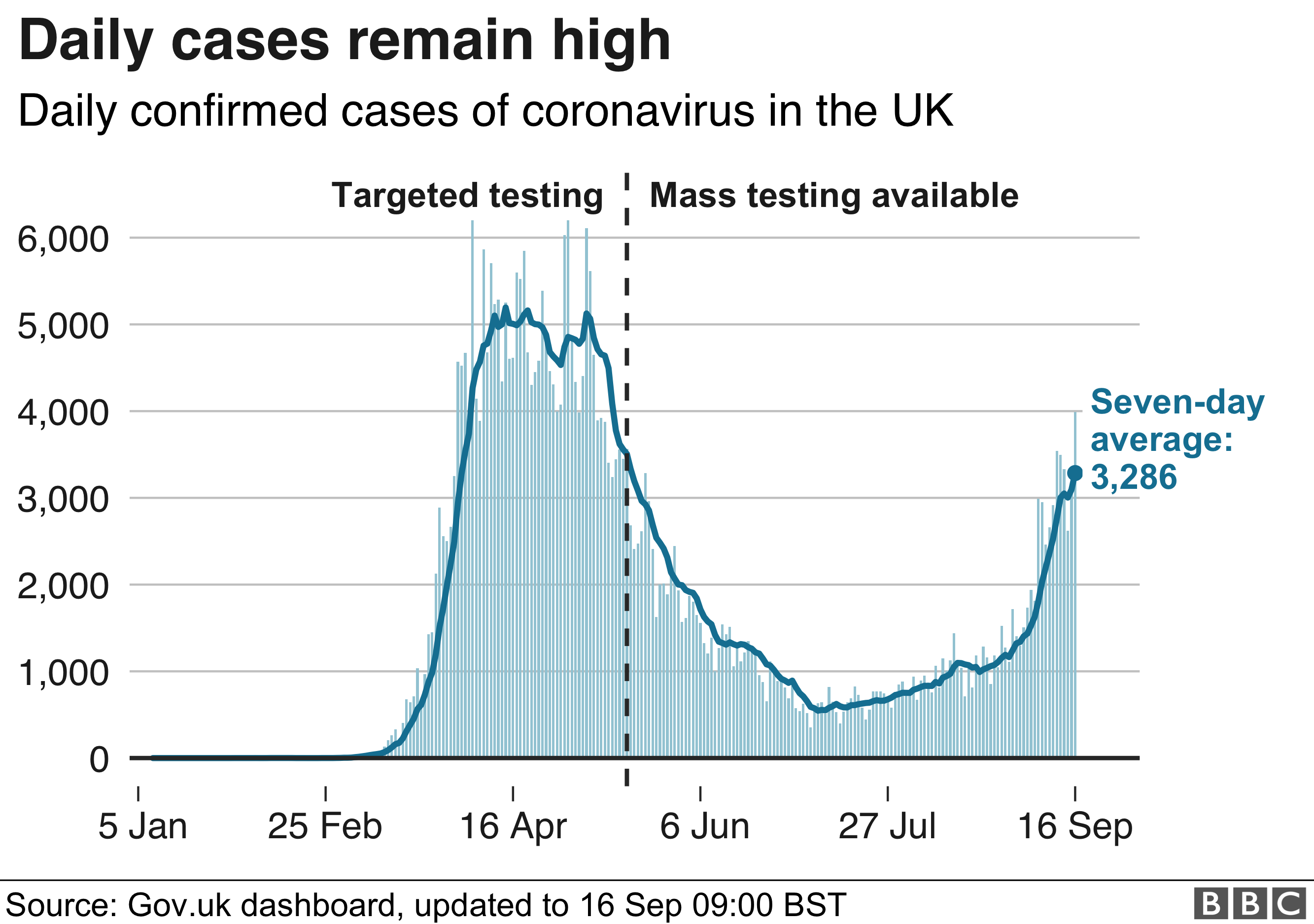 Daily coronavirus cases in the UK