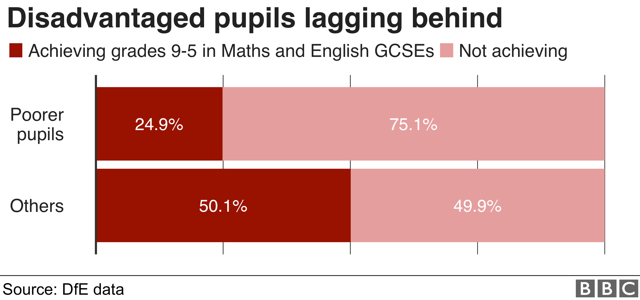 Chart showing gap in achievement of good Maths and English GCSE results between poorer pupils and others