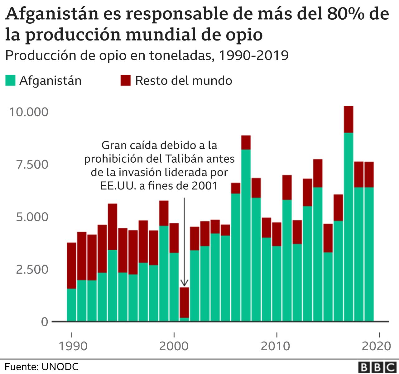 Gráfico de producción de opio.