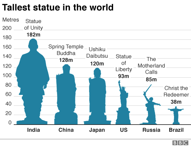 Graphic showing how the Patel statue surpassed the height of the Spring Temple Buddha in China which, at 128m, was previously the tallest in the world