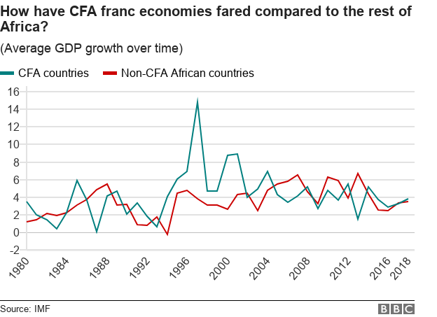 Chart shows average GDP growth of CFA franc countries compared to rest of Africa