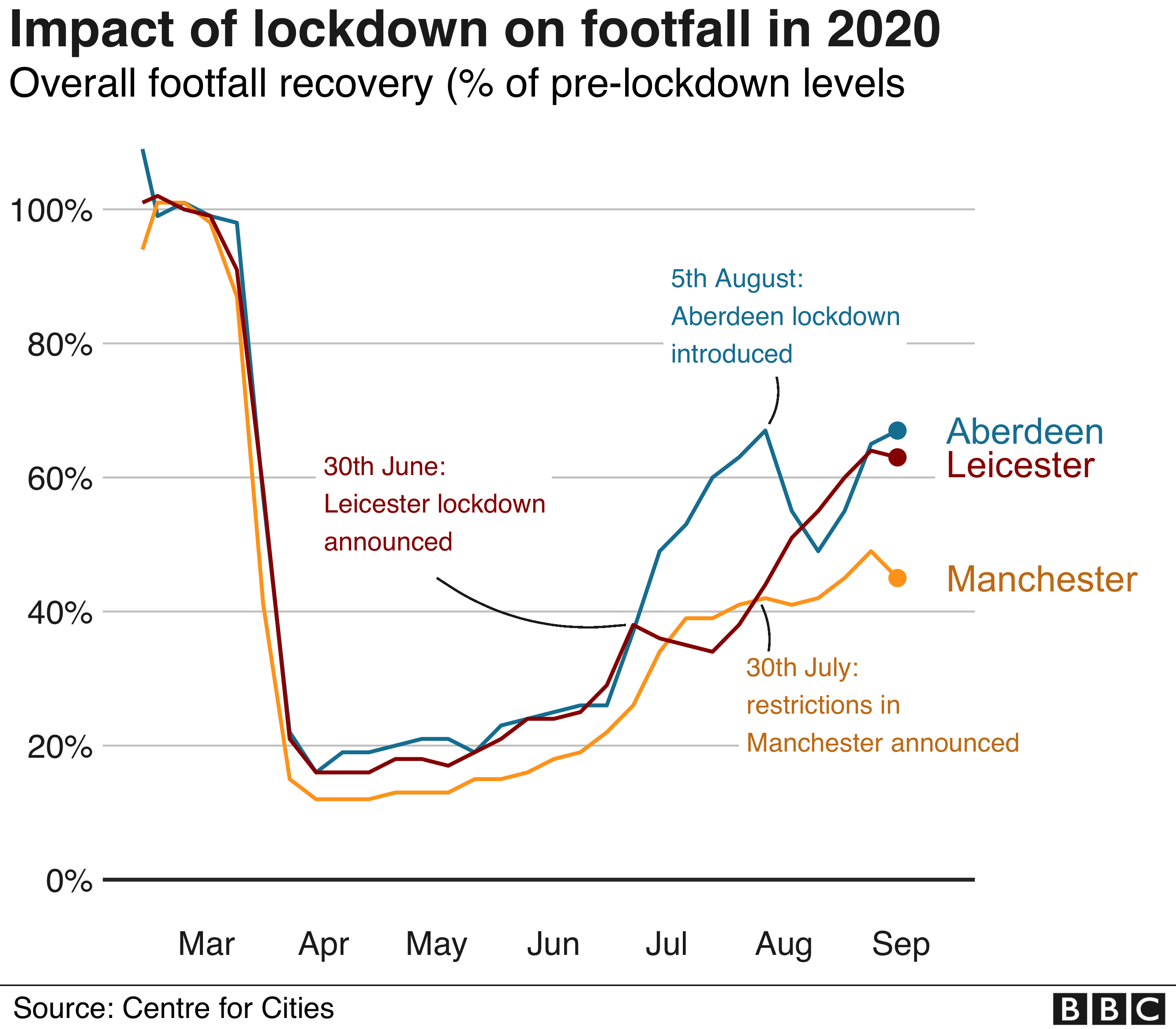 Impact of lockdown on footfall in 2020