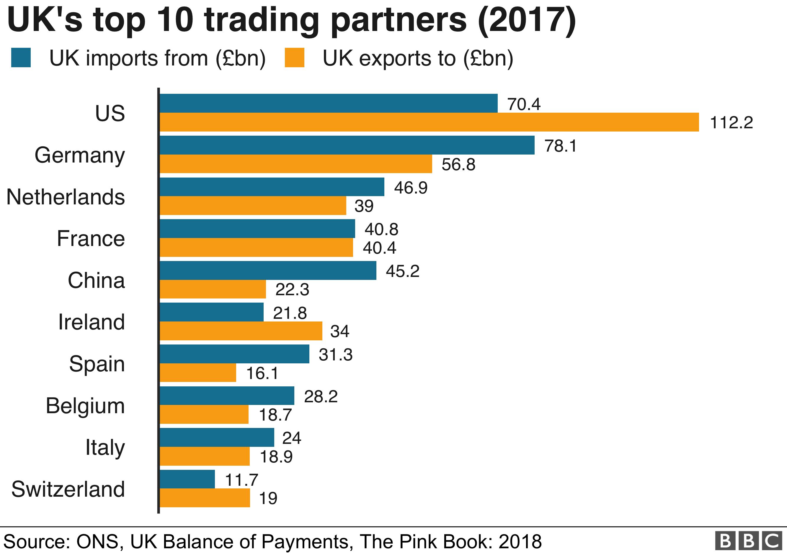 UK's main trading partners - bar chart