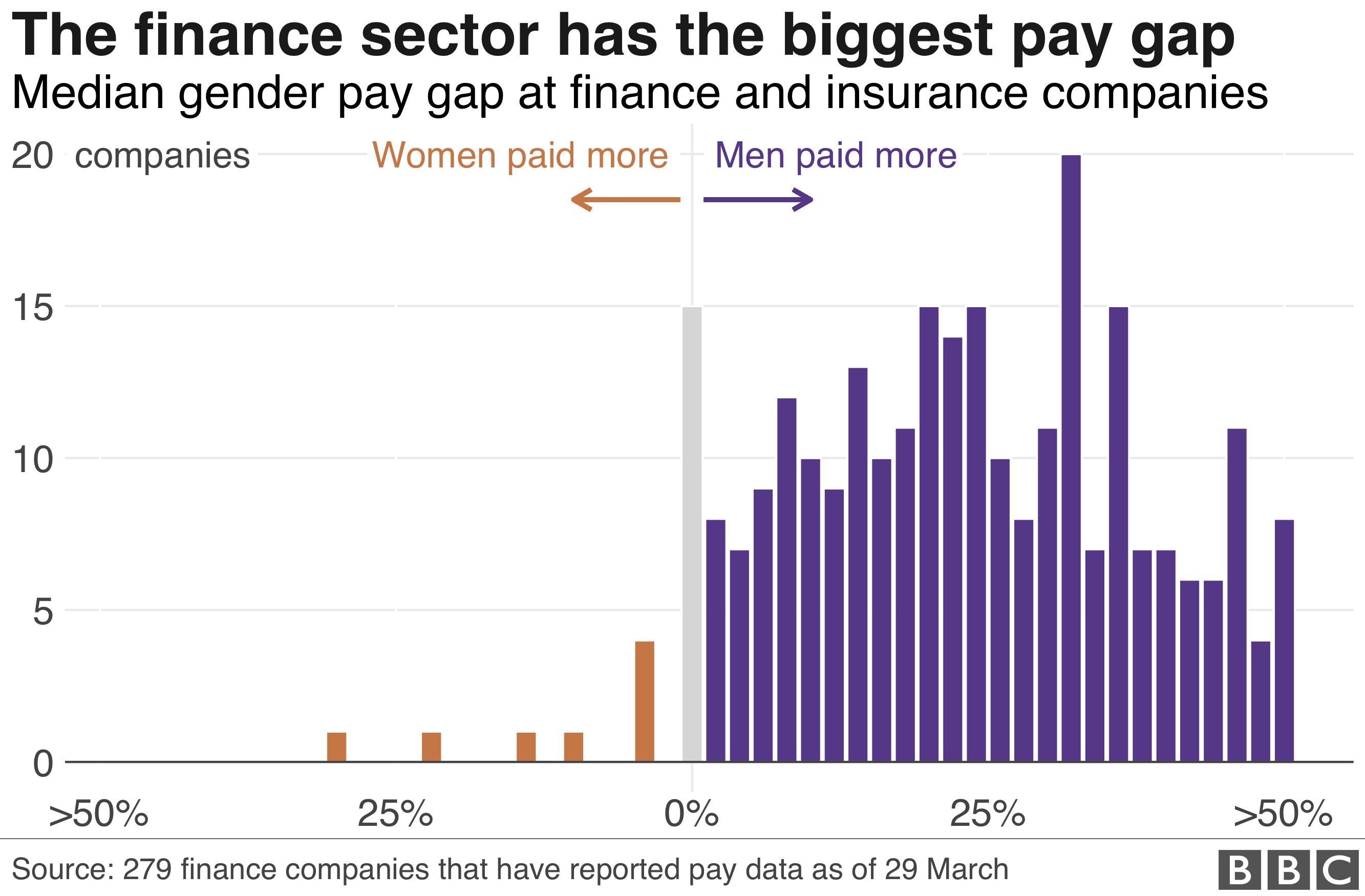 Finance pay gap