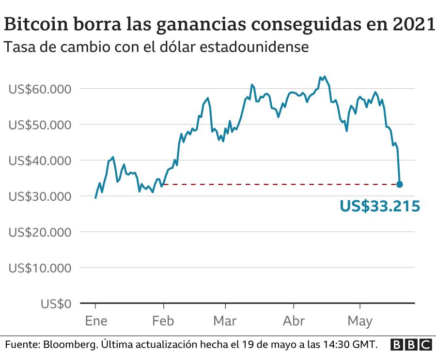 Gráfico bitcoin 19 de mayo
