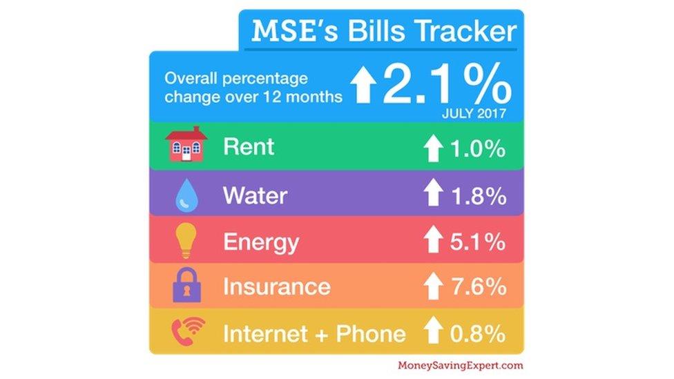 Bills tracker graphic