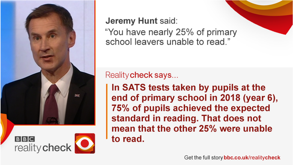 Jeremy Hunt saying: You have nearly 25% of primary school leavers unable to read.