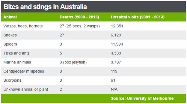 Table showing bites and stings in Australia