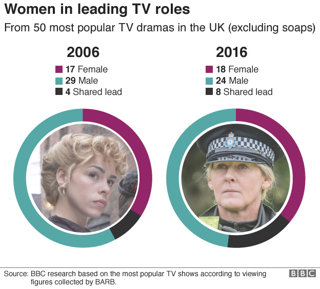 Infographic shows women in leading TV roles and images of Billie Piper and Sarah Lancashire.