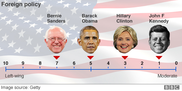 Ideological spectrum showing Democratic candidates' positions on foreign policy