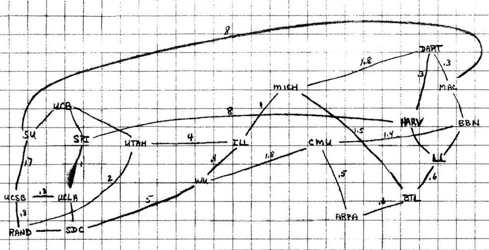 رسم بخط يد لاري روبرتس لخريطة توصيل أجهزة الكمبيوتر عام 1969