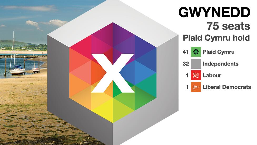 Gwynedd graphic
