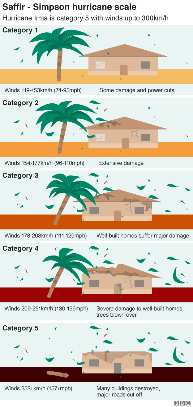 Graphic showing the hurricane scale. Irma is in the top category, five