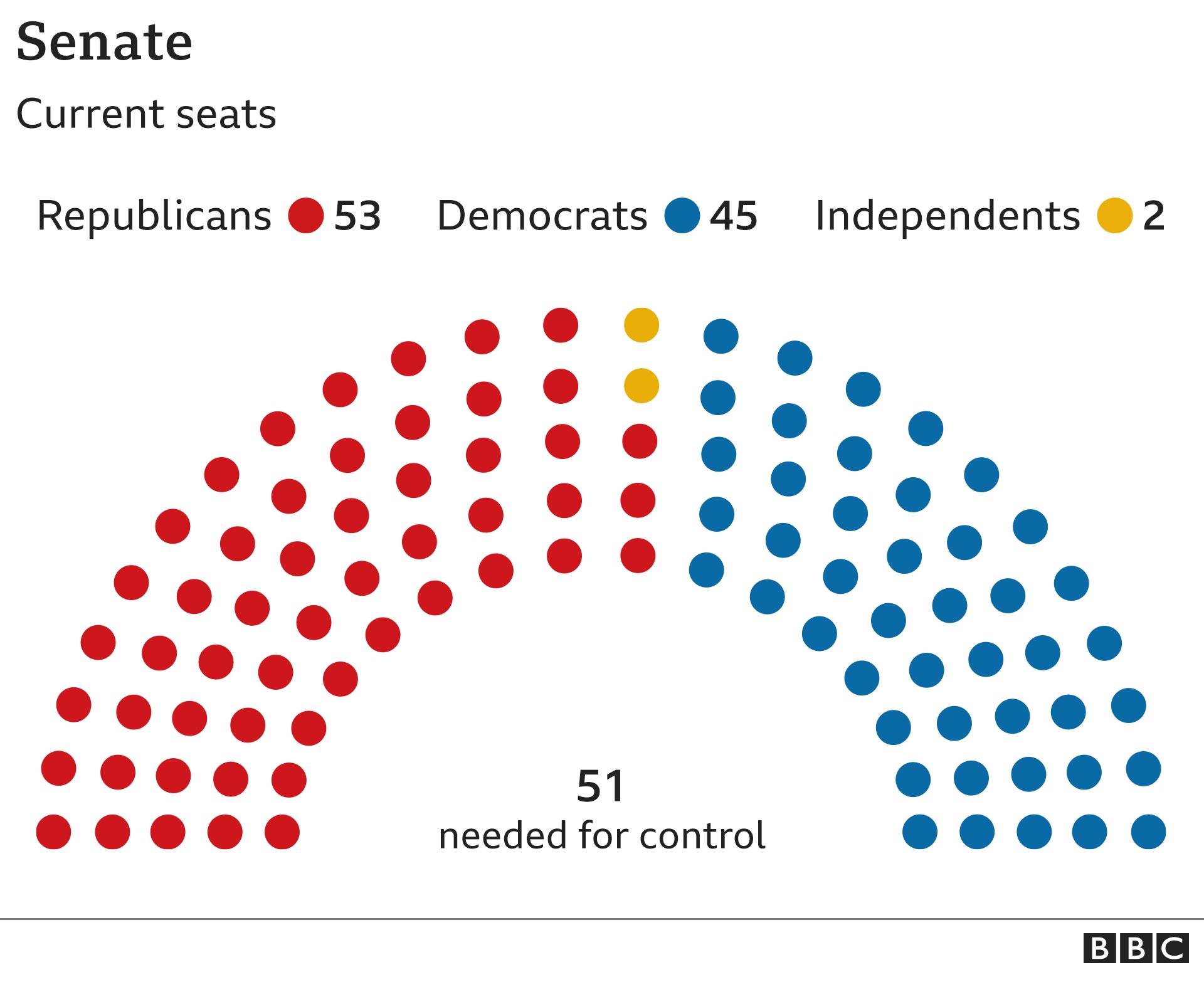 Make up of the US Senate