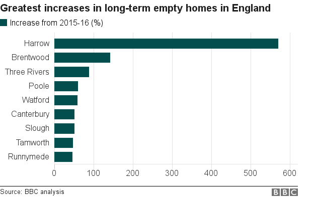 bar chart showing greatest percentage increases in long-term empty homes among English councils from 2015-16