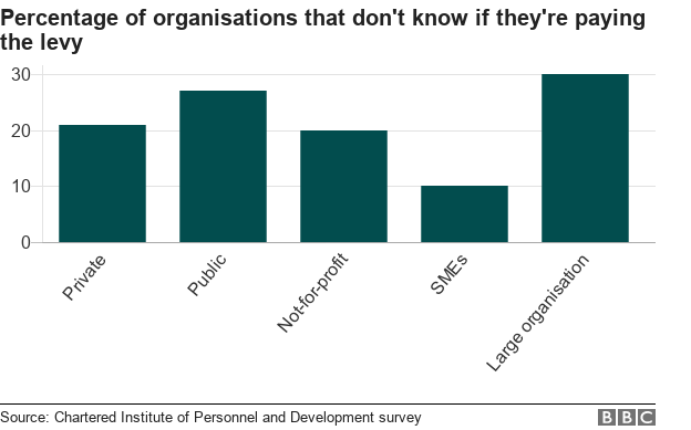 Chart showing the proportion of organisations that do not know if they are paying the levy