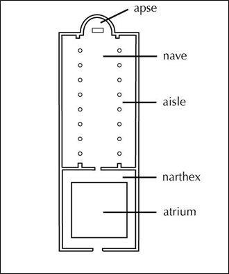 مسقط بازيليكي مبسط يوضح الأقسام الرئيسية مسبوقة بالقاعة التمهيدية