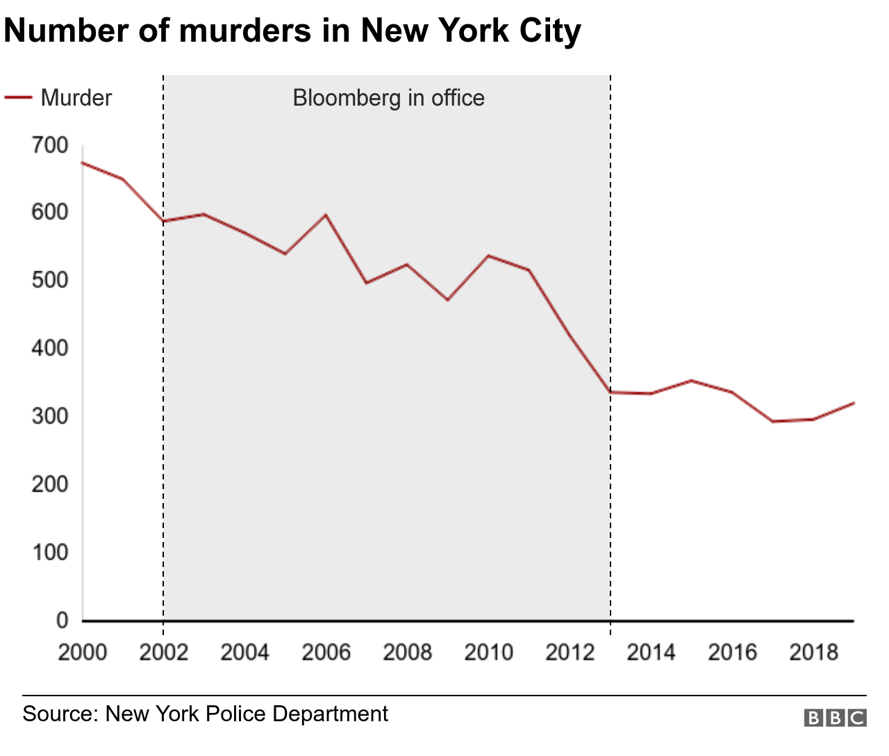 Number of murders in New York City