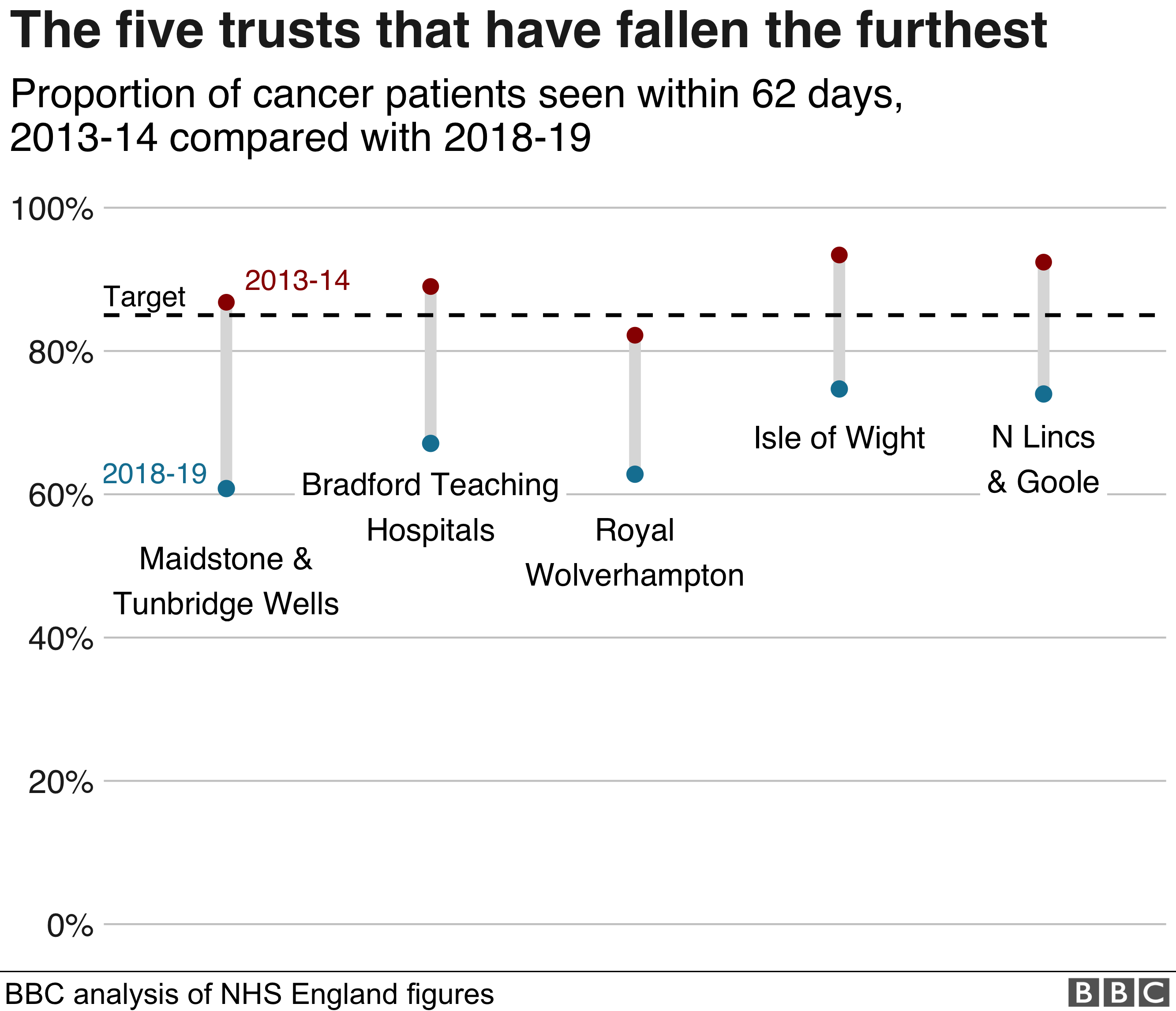 The five trusts that have fallen the furthest