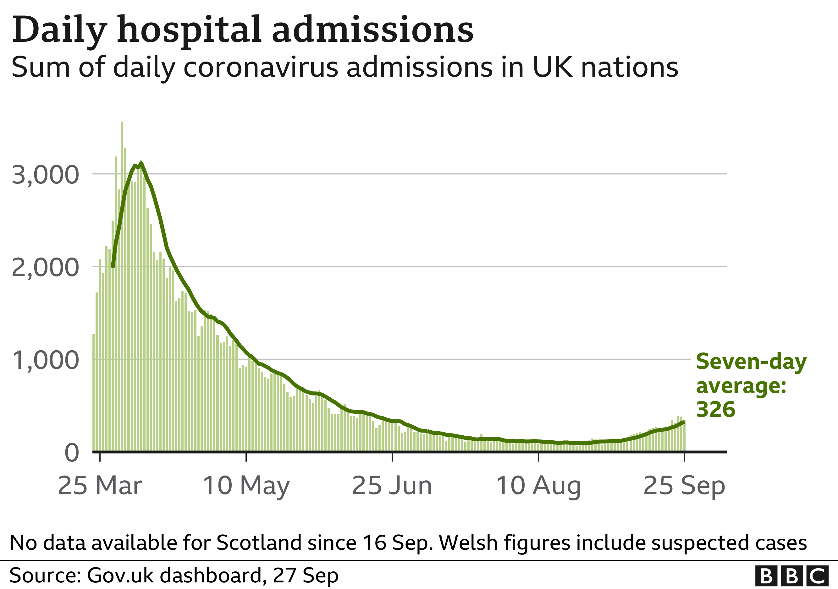 Chart shows hospital admissions are starting to rise again, although from a low level