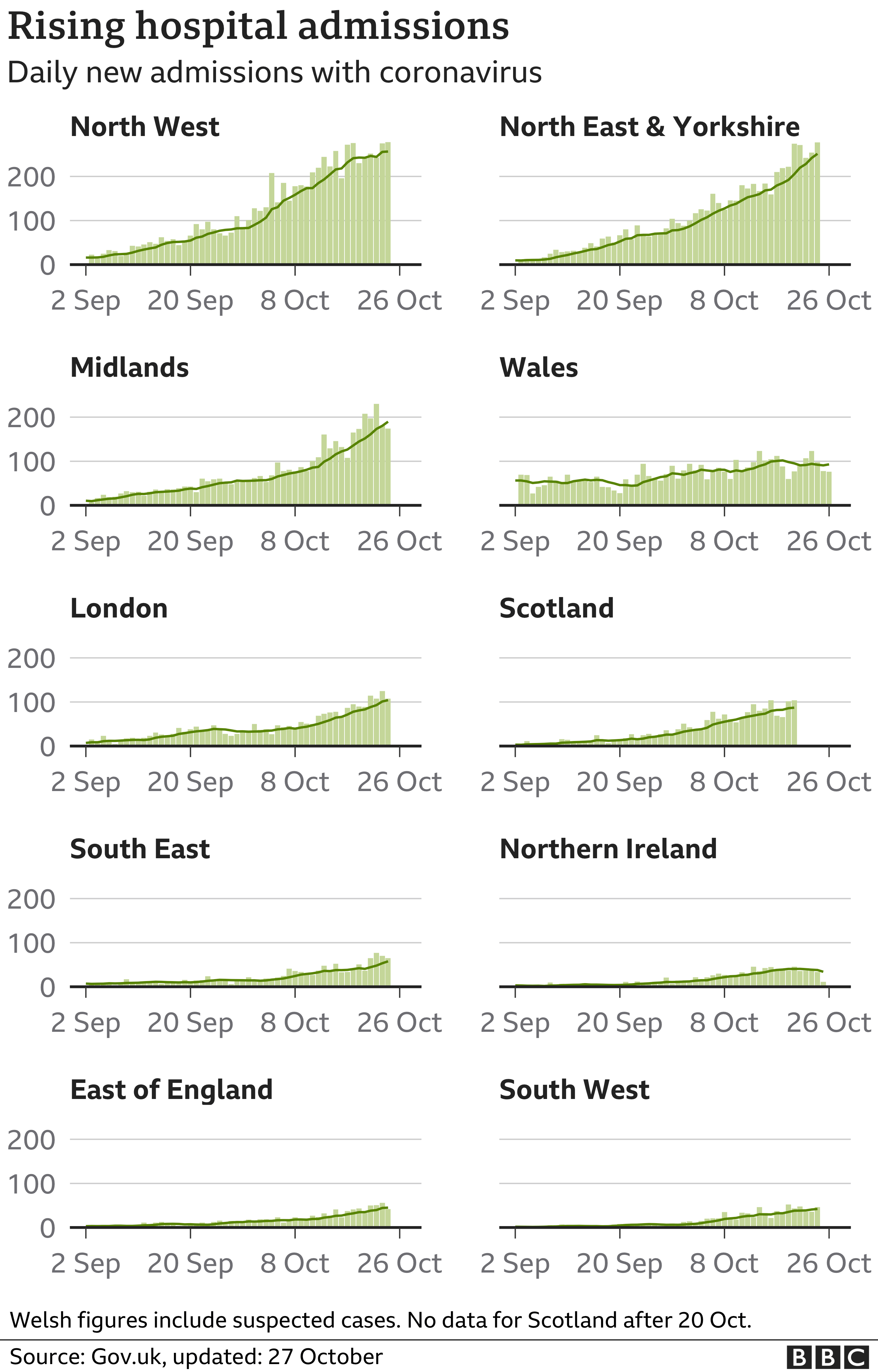 Chart shows rising hospital admissions in regions and nations of the UK