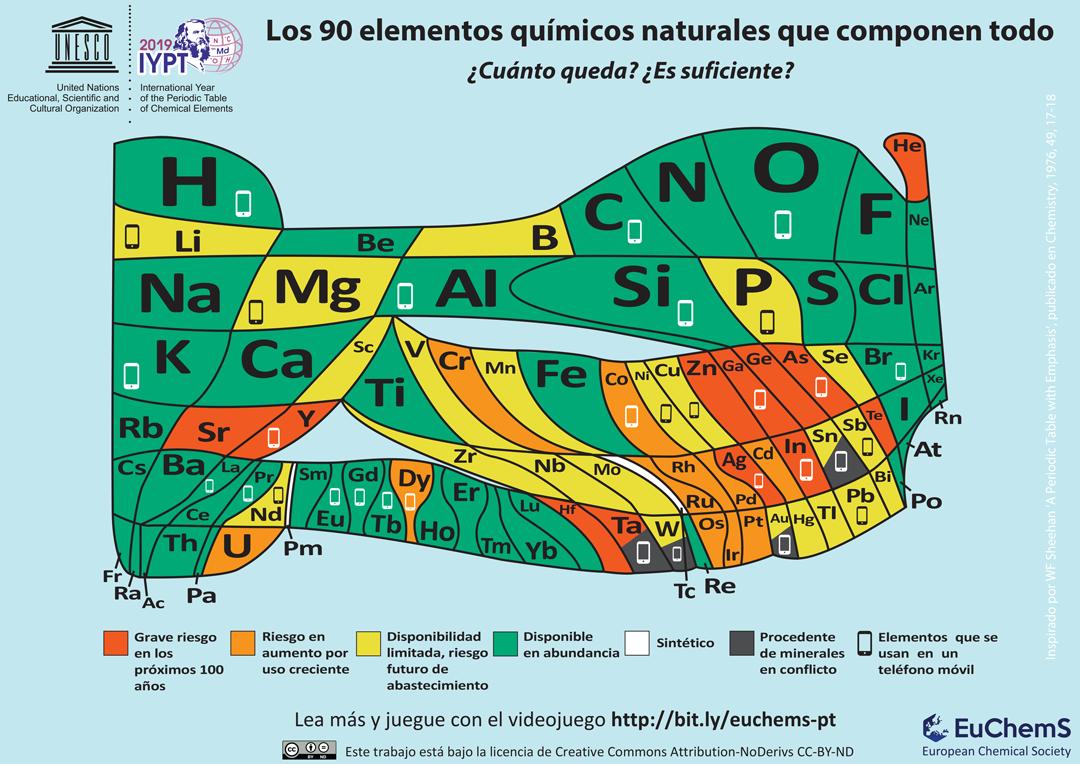 Tabla de la Sociedad Europea de Química