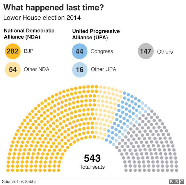 Graphic: The battle for the Lower House of the Indian Parliament