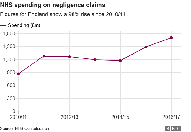NHS spending in negligence claims