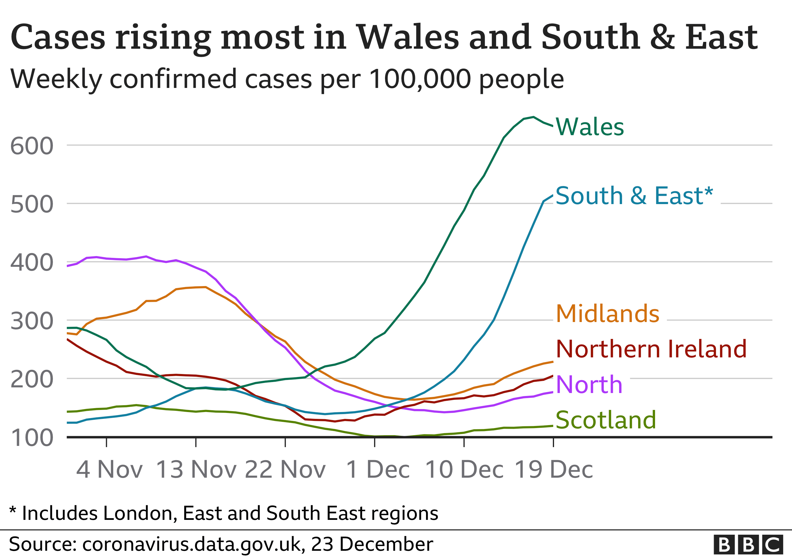 Chart shows cases rising fastest in Wales and South and East