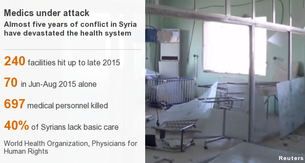 Alarming health statistics on the Syrian conflict