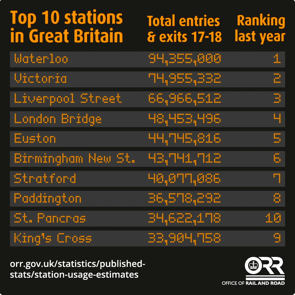 The busiest stations in UK