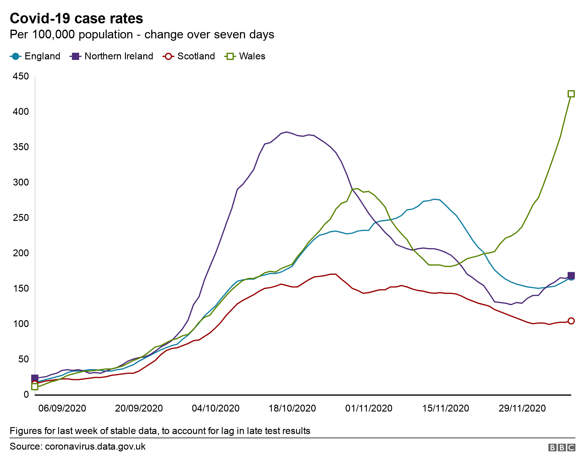 Covid case rates in UK