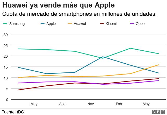 gráfico: comparación con Apple