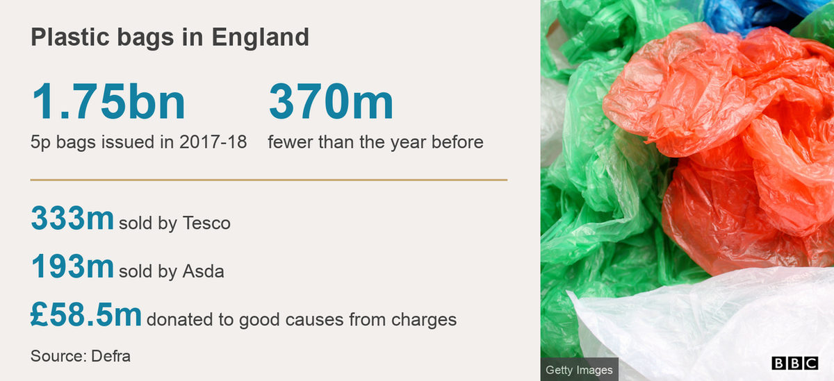 Data pic showing plastic bag use in numbers