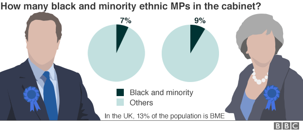 Chart showing the breakdown of cabinet ministers who are BME