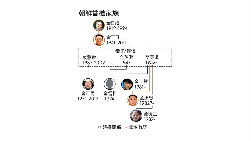 朝鮮統治家族