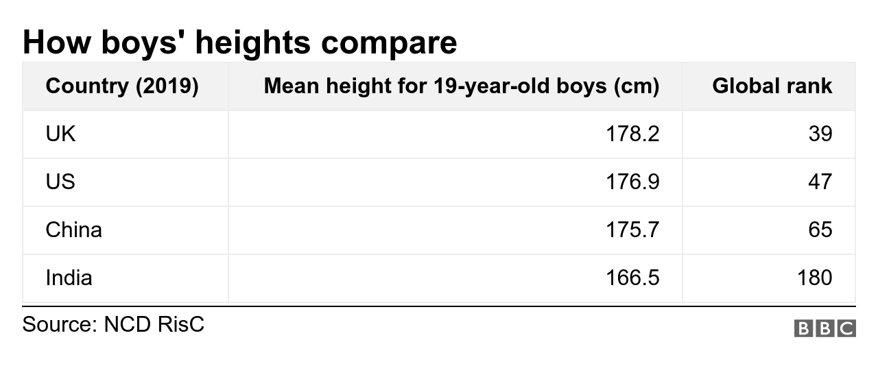 How boys' heights compare