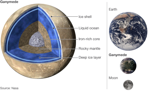 Interior Ganymede