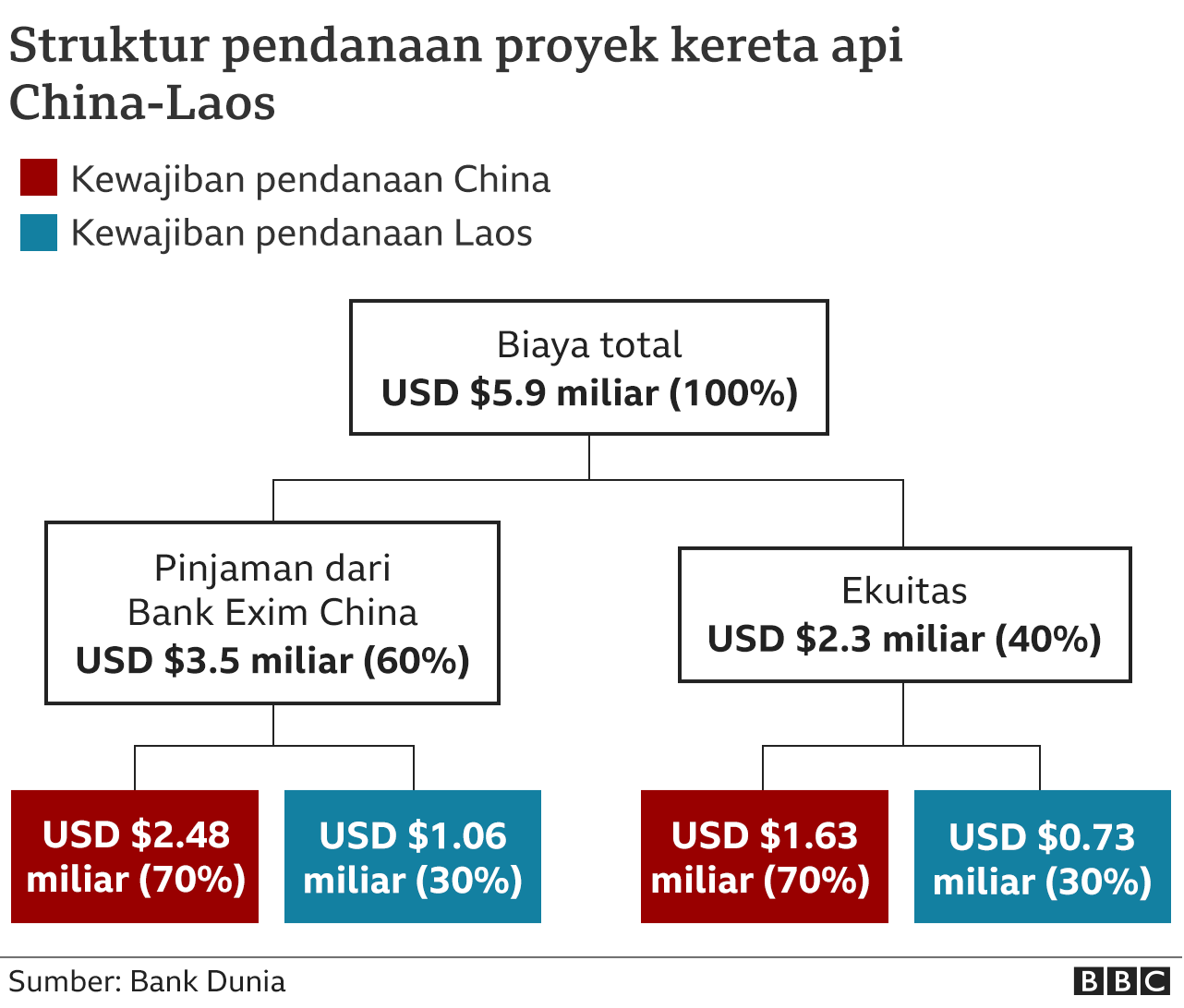 Struktur pendanaan proyek kereta api cepat China-Laos