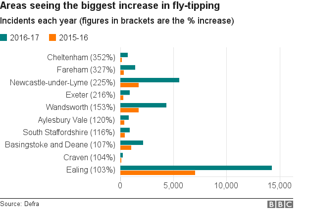 Chart showing the areas to have seen the biggest percentage increase in -fly-tipping.