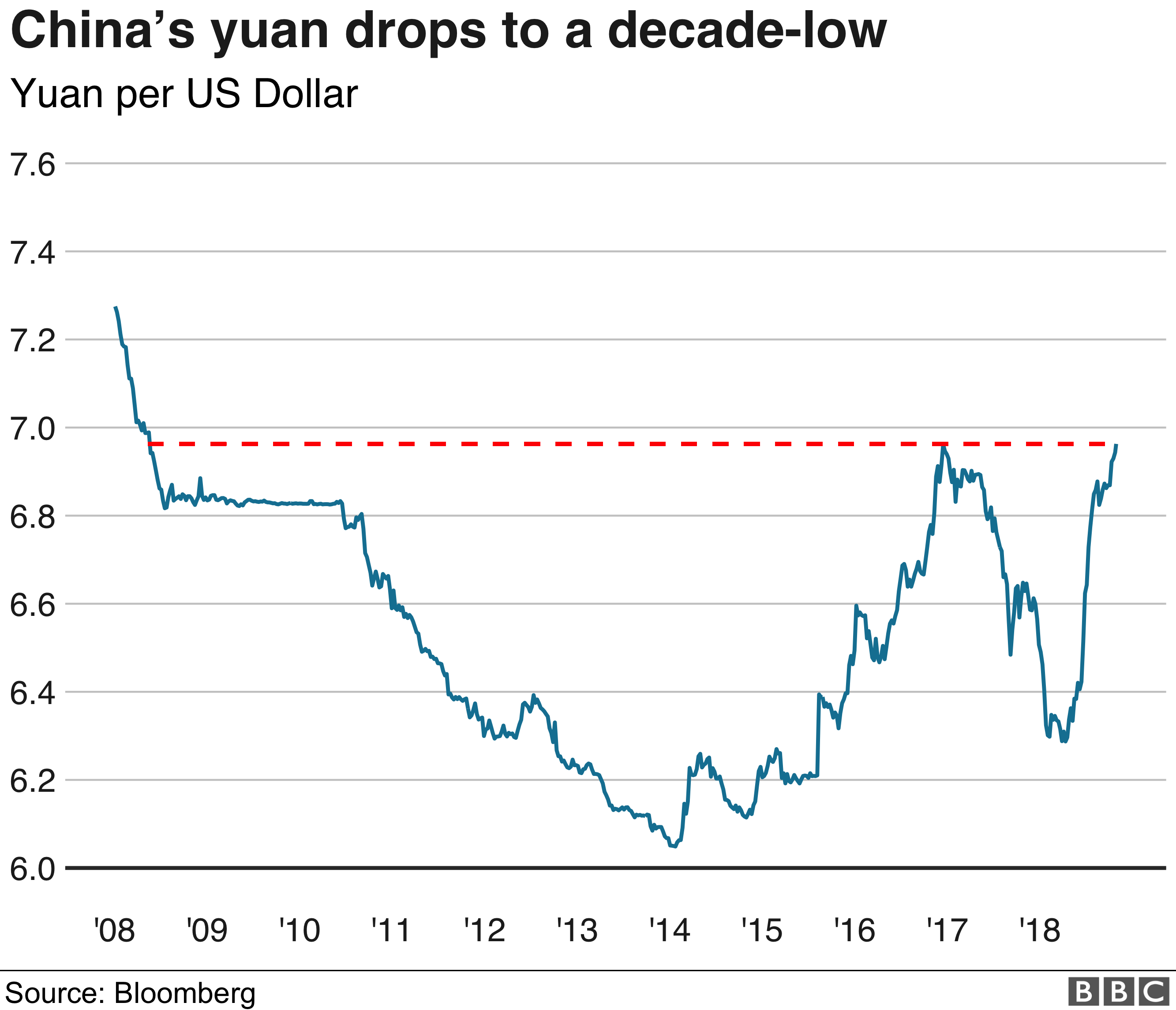 Yuan v dollar chart