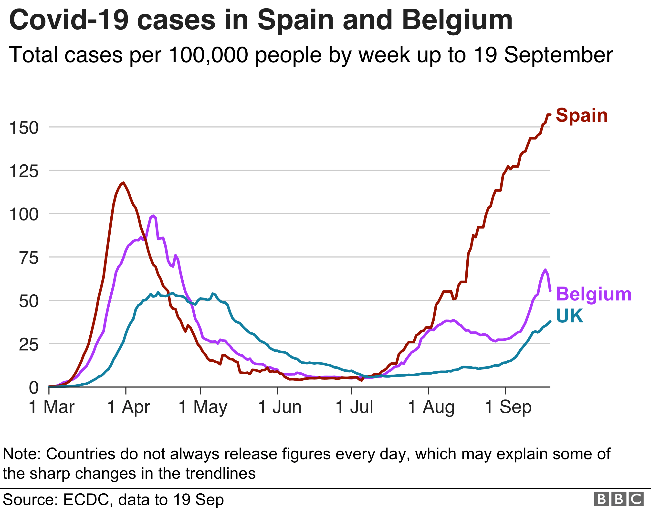 Graph showing coronavirus cases in Spain, Belgium and the UK