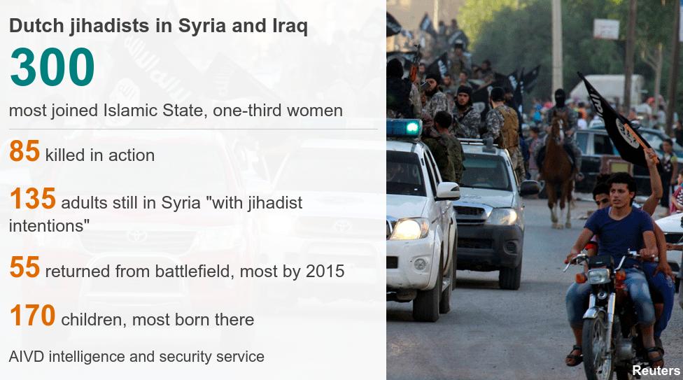 Graphic of Dutch jihadists in Syria and Iraq