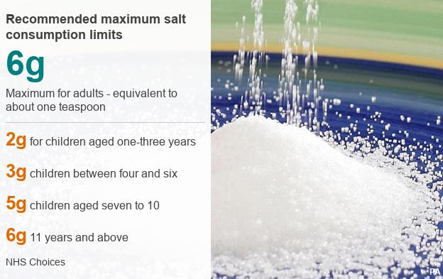 Recommended salt consumption