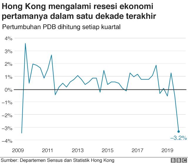 Grafik PDB Hong Kong