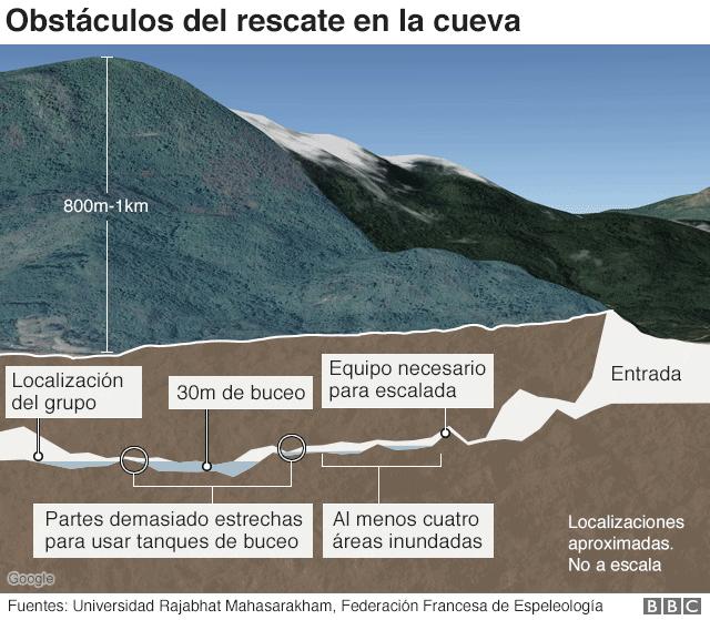 Gráfico del interior de la cueva.