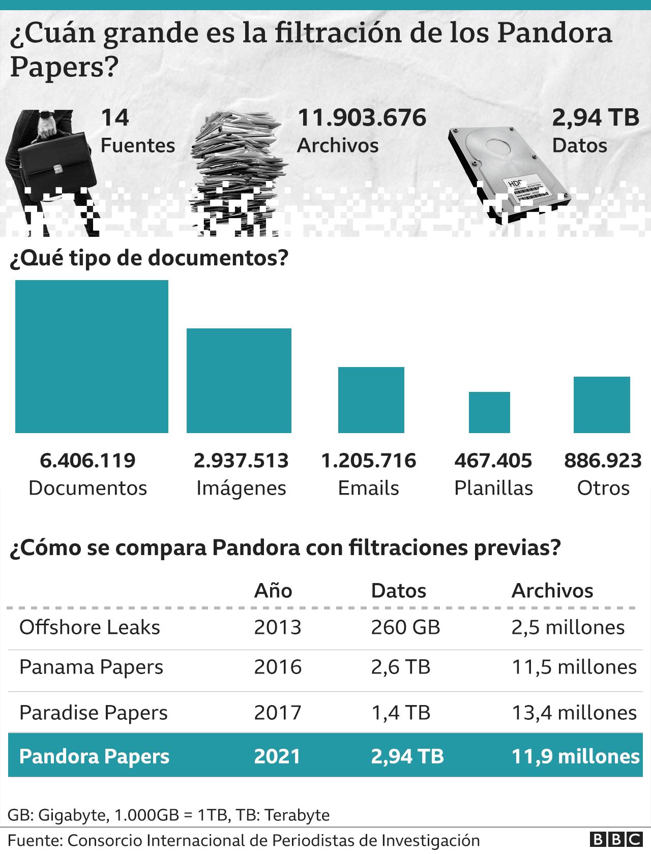 Papeles Pandora