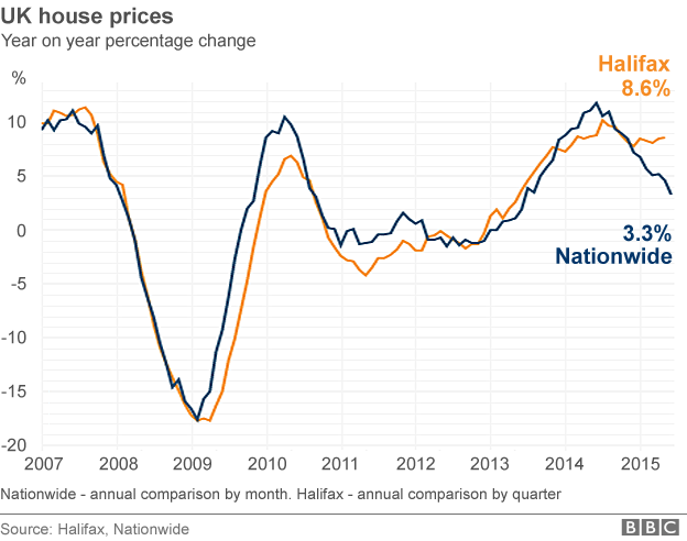 Year on year change in house prices in the UK