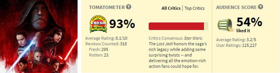 Star Wars: The Last Jedi on Rotten Tomatoes