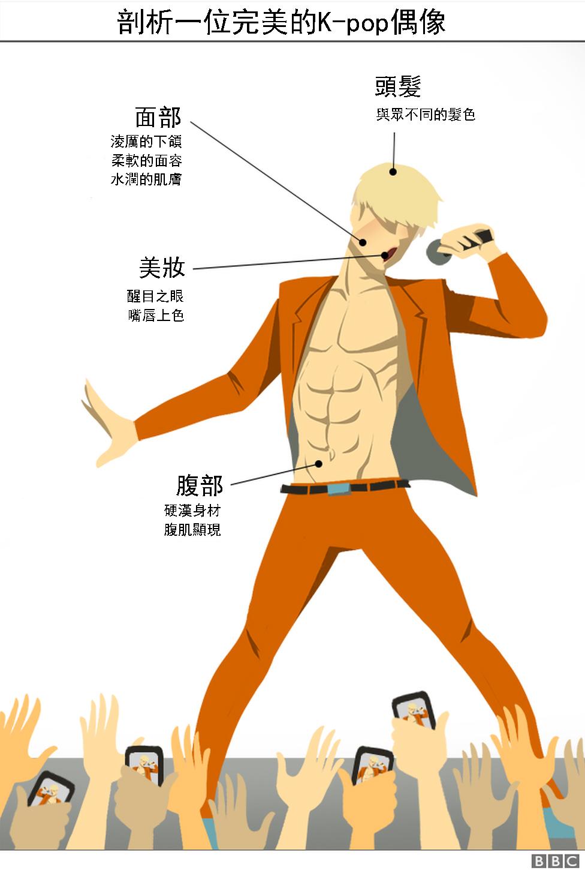 剖析一位完美的K-pop偶像